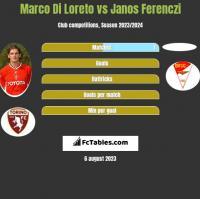 Marco Di Loreto vs Janos Ferenczi h2h player stats