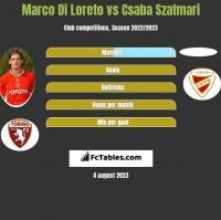 Marco Di Loreto vs Csaba Szatmari h2h player stats