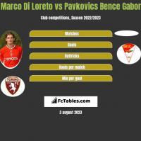 Marco Di Loreto vs Pavkovics Bence Gabor h2h player stats