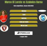 Marco Di Loreto vs Szabolcs Barna h2h player stats