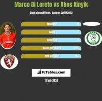Marco Di Loreto vs Akos Kinyik h2h player stats