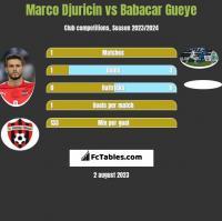 Marco Djuricin vs Babacar Gueye h2h player stats
