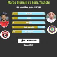 Marco Djuricin vs Boris Tashchi h2h player stats