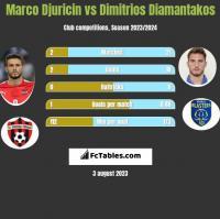 Marco Djuricin vs Dimitrios Diamantakos h2h player stats