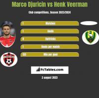 Marco Djuricin vs Henk Veerman h2h player stats