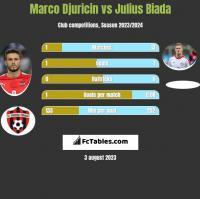 Marco Djuricin vs Julius Biada h2h player stats