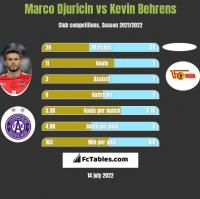 Marco Djuricin vs Kevin Behrens h2h player stats