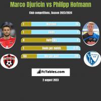 Marco Djuricin vs Philipp Hofmann h2h player stats