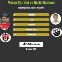 Marco Djuricin vs Rurik Gislason h2h player stats