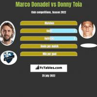 Marco Donadel vs Donny Toia h2h player stats