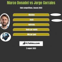 Marco Donadel vs Jorge Corrales h2h player stats