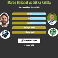 Marco Donadel vs Jukka Raitala h2h player stats