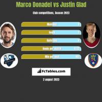 Marco Donadel vs Justin Glad h2h player stats