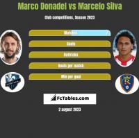 Marco Donadel vs Marcelo Silva h2h player stats