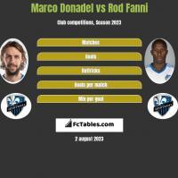 Marco Donadel vs Rod Fanni h2h player stats