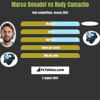 Marco Donadel vs Rudy Camacho h2h player stats