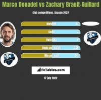 Marco Donadel vs Zachary Brault-Guillard h2h player stats