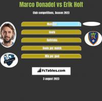 Marco Donadel vs Erik Holt h2h player stats