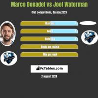 Marco Donadel vs Joel Waterman h2h player stats