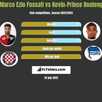 Marco Ezio Fossati vs Kevin-Prince Boateng h2h player stats