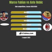 Marco Fabian vs Ante Rebic h2h player stats