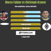 Marco Fabian vs Christoph Kramer h2h player stats