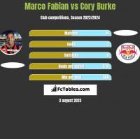 Marco Fabian vs Cory Burke h2h player stats