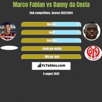 Marco Fabian vs Danny da Costa h2h player stats