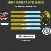 Marco Fabian vs Denis Zakaria h2h player stats
