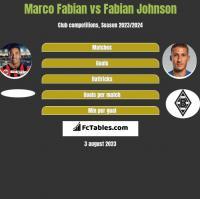 Marco Fabian vs Fabian Johnson h2h player stats