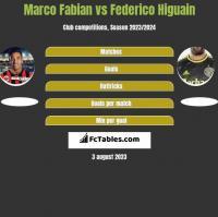 Marco Fabian vs Federico Higuain h2h player stats