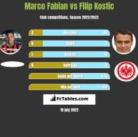 Marco Fabian vs Filip Kostic h2h player stats