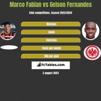 Marco Fabian vs Gelson Fernandes h2h player stats