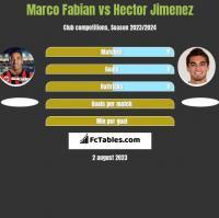 Marco Fabian vs Hector Jimenez h2h player stats