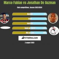 Marco Fabian vs Jonathan De Guzman h2h player stats