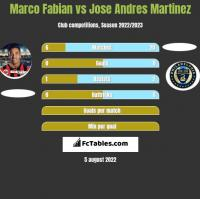 Marco Fabian vs Jose Andres Martinez h2h player stats