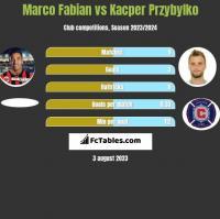 Marco Fabian vs Kacper Przybylko h2h player stats
