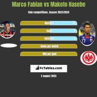 Marco Fabian vs Makoto Hasebe h2h player stats