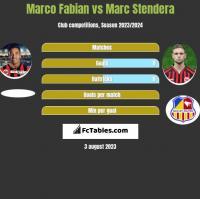 Marco Fabian vs Marc Stendera h2h player stats