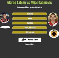 Marco Fabian vs Mijat Gacinovic h2h player stats