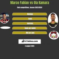 Marco Fabian vs Ola Kamara h2h player stats
