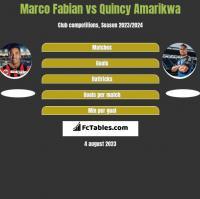 Marco Fabian vs Quincy Amarikwa h2h player stats