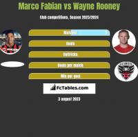 Marco Fabian vs Wayne Rooney h2h player stats