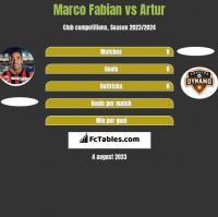Marco Fabian vs Artur h2h player stats