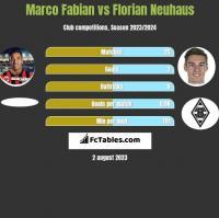 Marco Fabian vs Florian Neuhaus h2h player stats