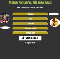 Marco Fabian vs Eduardo Sosa h2h player stats