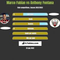Marco Fabian vs Anthony Fontana h2h player stats