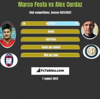 Marco Festa vs Alex Cordaz h2h player stats