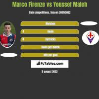 Marco Firenze vs Youssef Maleh h2h player stats