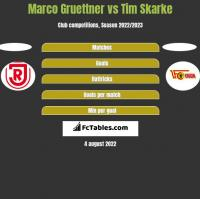 Marco Gruettner vs Tim Skarke h2h player stats